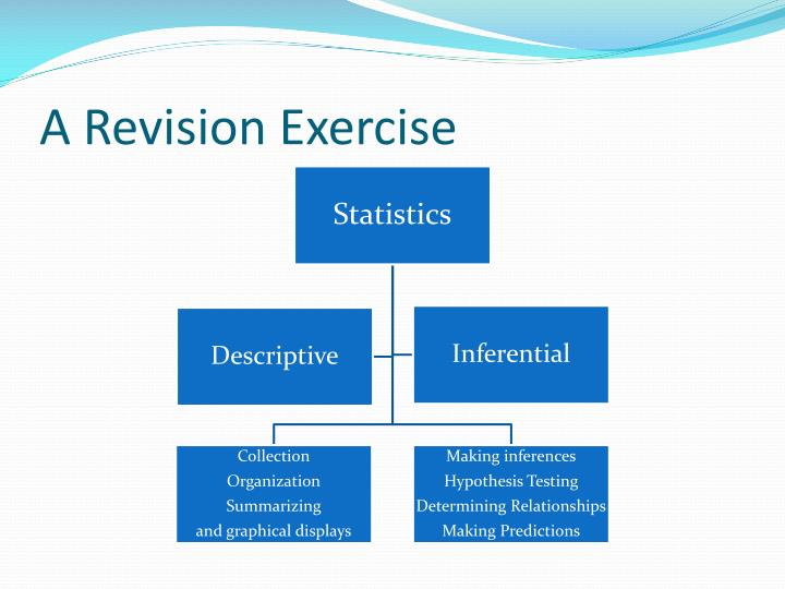A revision exercise