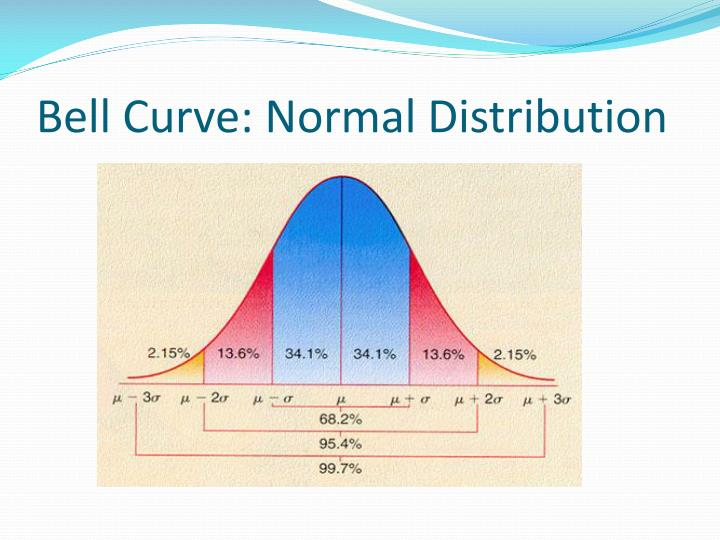 Bell Curve: Normal Distribution