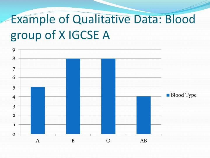 Example of Qualitative Data: Blood group of X IGCSE A