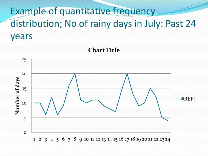 Example of quantitative frequency distribution; No of rainy days in July: Past 24 years