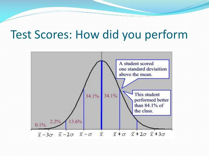Test Scores: How did you perform