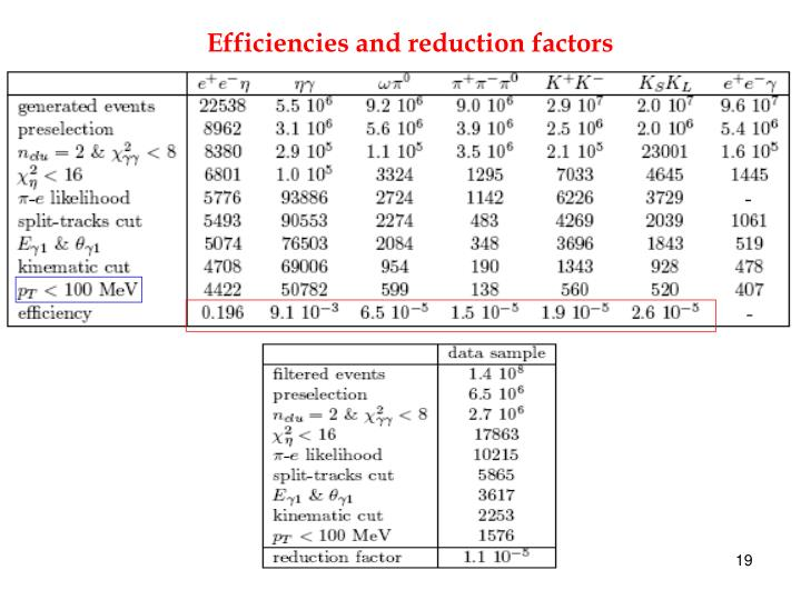 Efficiencies and reduction factors