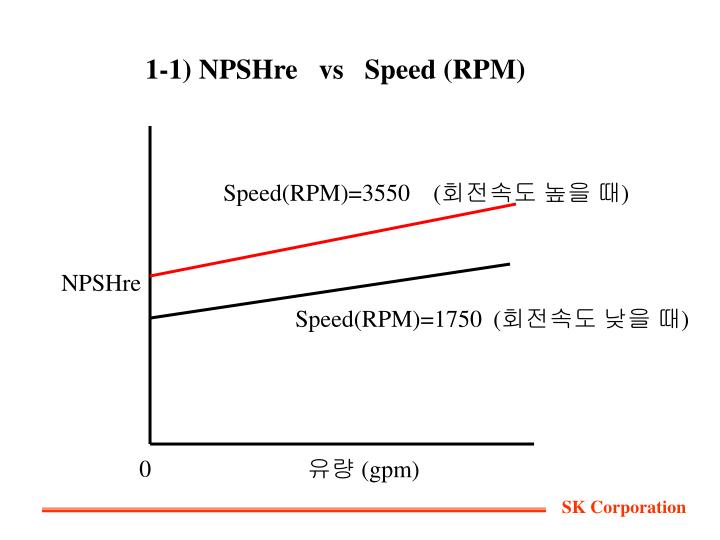 1-1) NPSHre   vs   Speed (RPM)