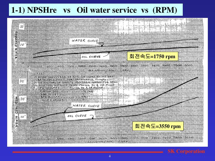 1-1) NPSHre   vs   Oil water service  vs  (RPM)