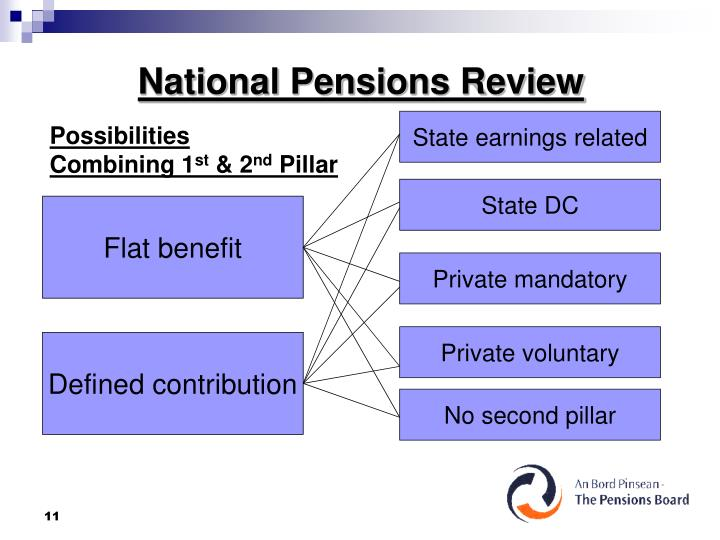 National Pensions Review