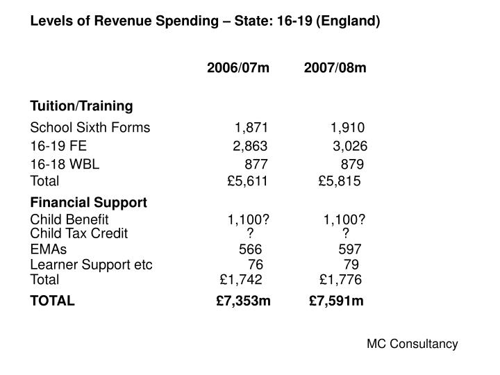 Levels of Revenue Spending – State: 16-19 (England)