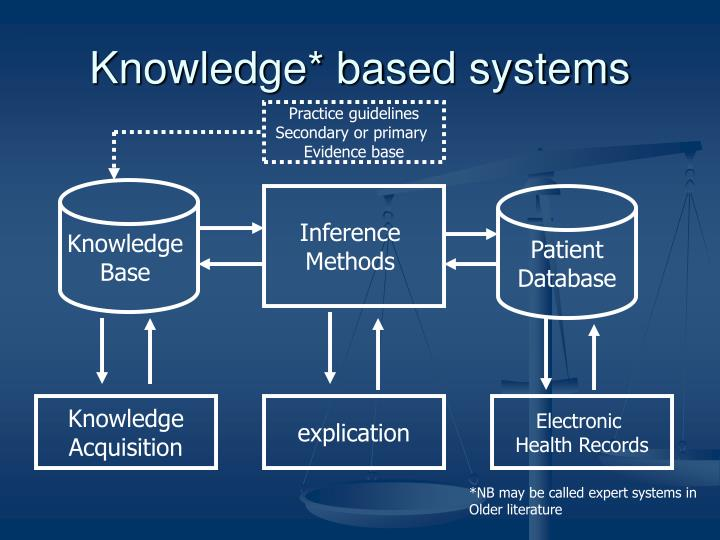 knowledge based systems A free inside look at knowledge based systems salary trends 31 salaries for 13 jobs at knowledge based systems salaries posted anonymously by knowledge based systems employees.