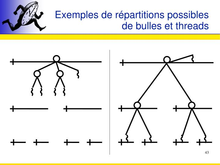Exemples de répartitions possibles