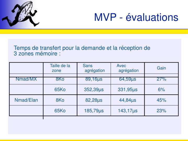 MVP - évaluations