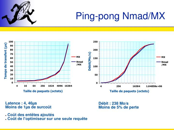 Ping-pong Nmad/MX