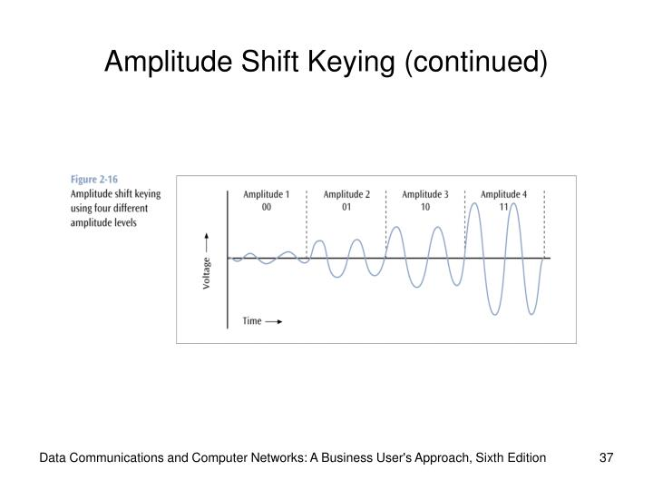 Amplitude Shift Keying (continued)