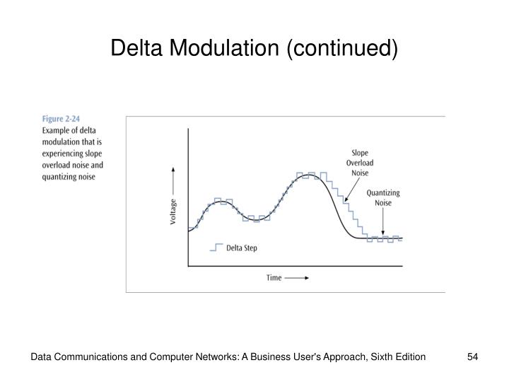 Delta Modulation (continued)