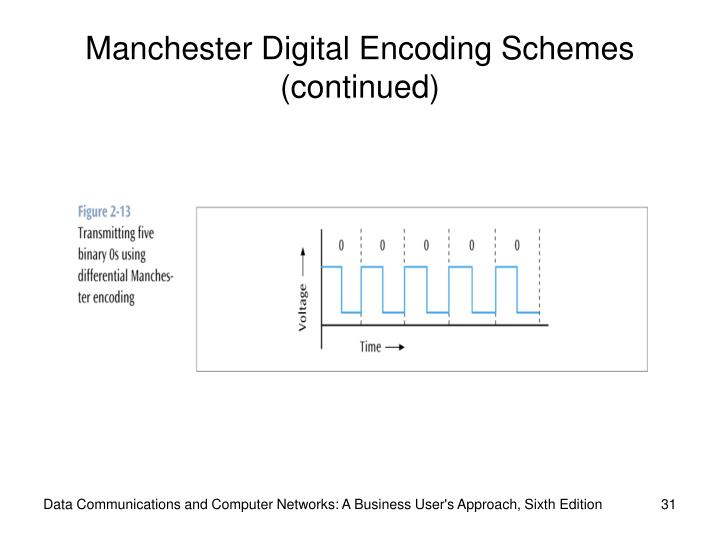 Manchester Digital Encoding Schemes (continued)