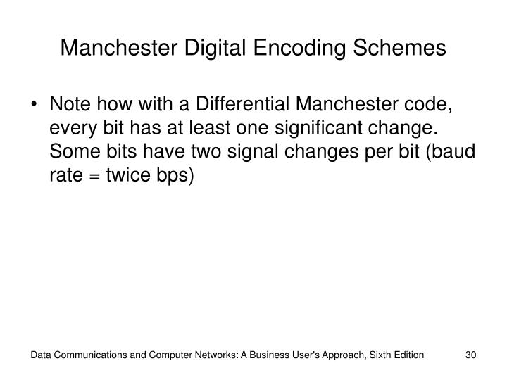 Manchester Digital Encoding Schemes