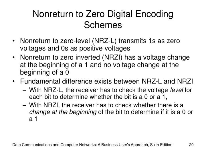 Nonreturn to Zero Digital Encoding Schemes