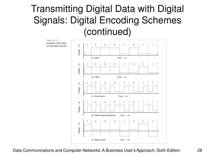 Transmitting Digital Data with Digital Signals: Digital Encoding Schemes (continued)