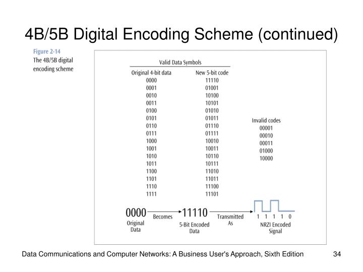 4B/5B Digital Encoding Scheme (continued)