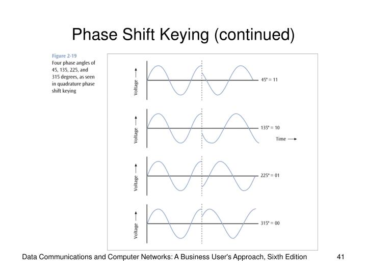 Phase Shift Keying (continued)