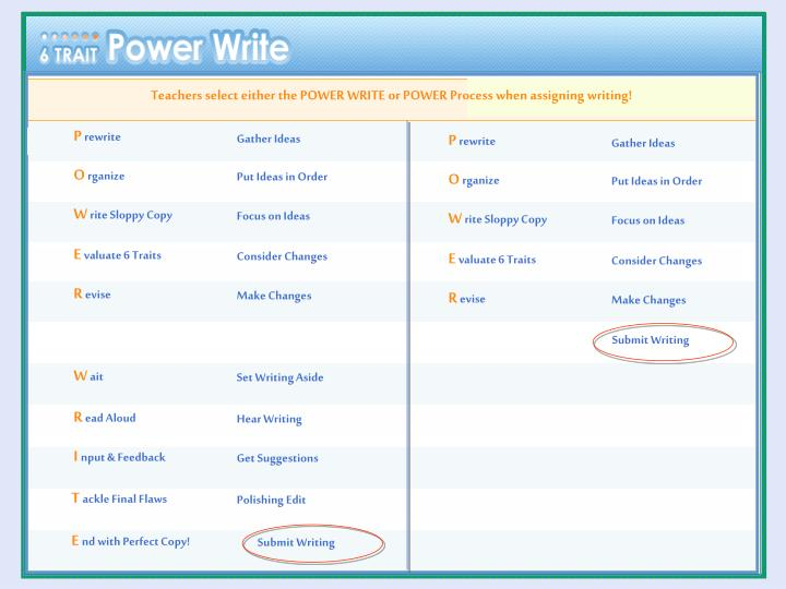 Teachers select either the POWER WRITE or POWER Process when assigning writing!