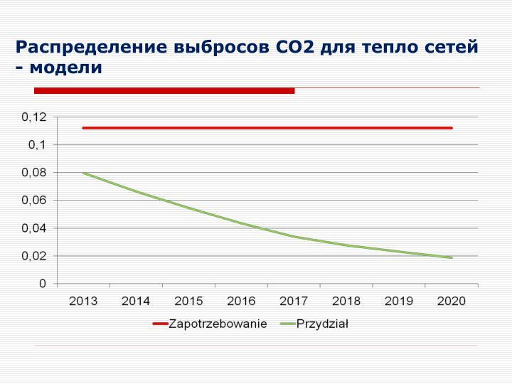 CO2    -