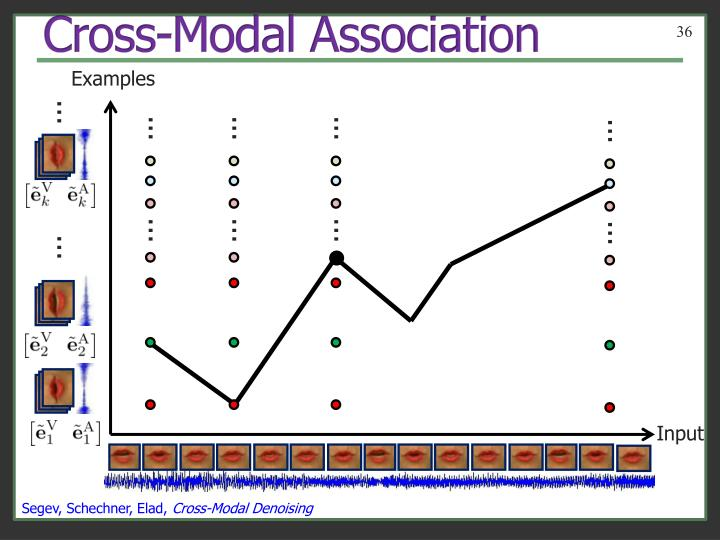 Cross-Modal Association