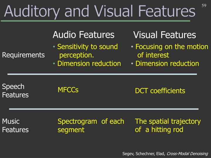 Audio Features