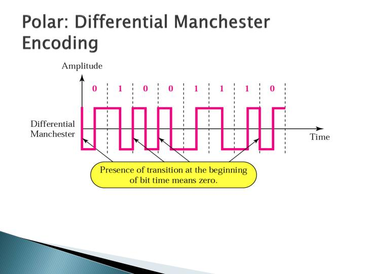 Polar: Differential Manchester Encoding