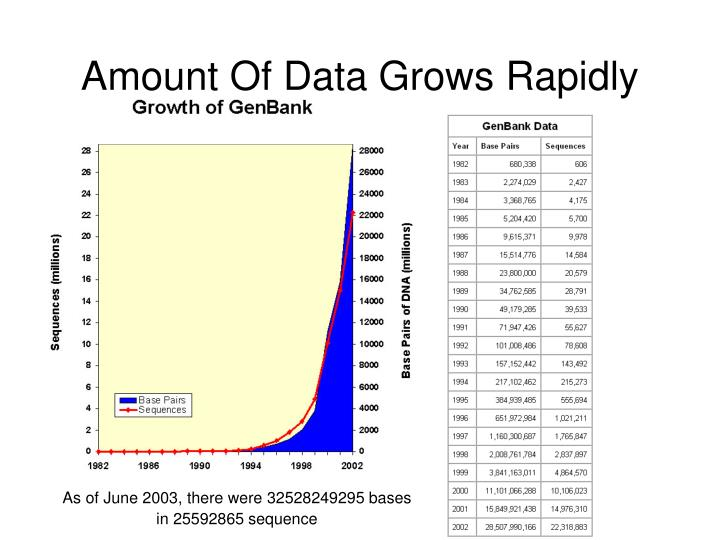 Amount Of Data Grows Rapidly