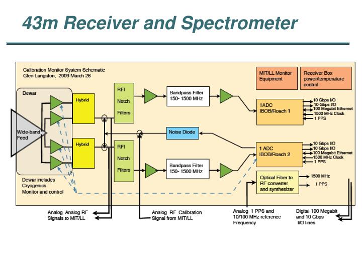 43m Receiver and Spectrometer