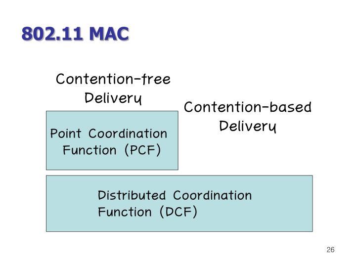 802.11 MAC