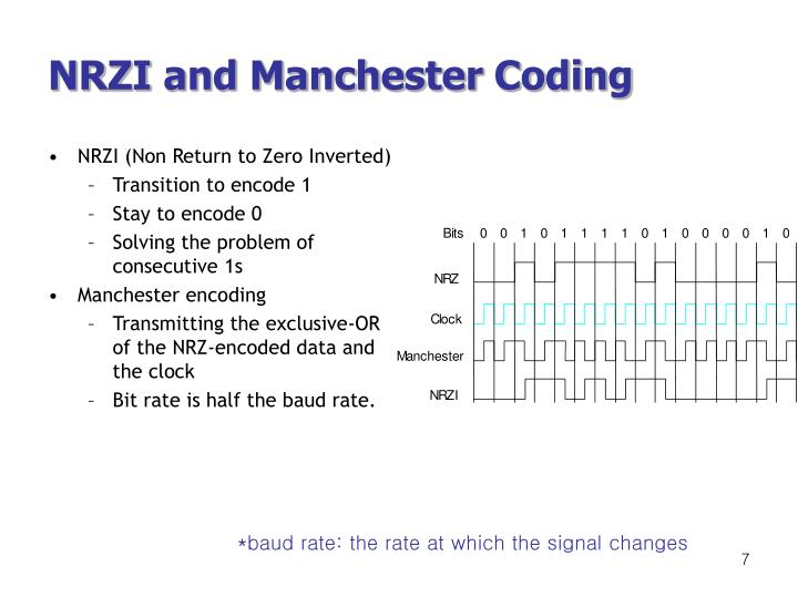 NRZI and Manchester Coding