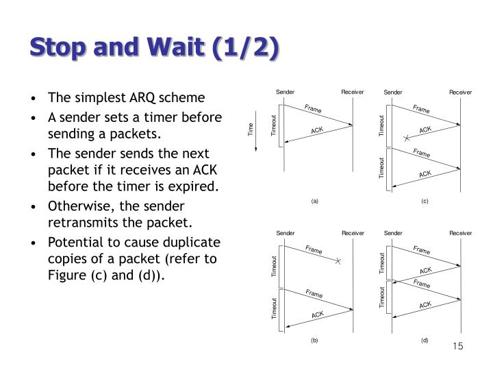 The simplest ARQ scheme
