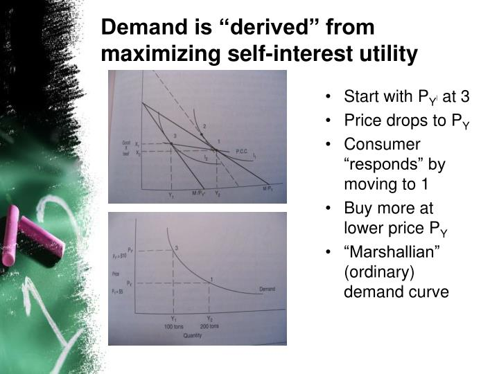 "Demand is ""derived"" from"