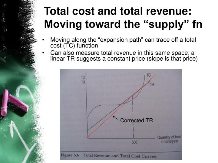"Total cost and total revenue: Moving toward the ""supply"" fn"