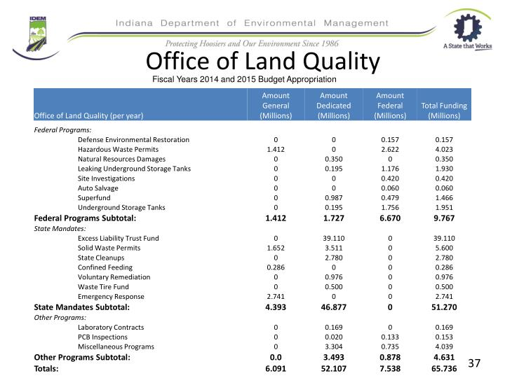 Office of Land Quality