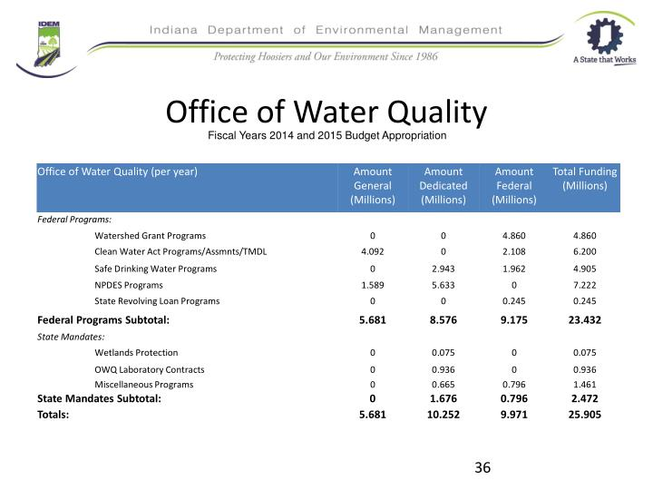 Office of Water Quality
