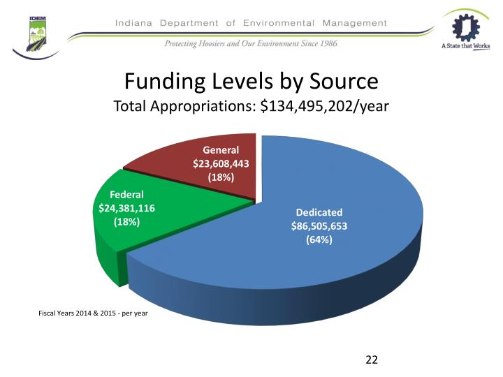 Funding Levels by Source