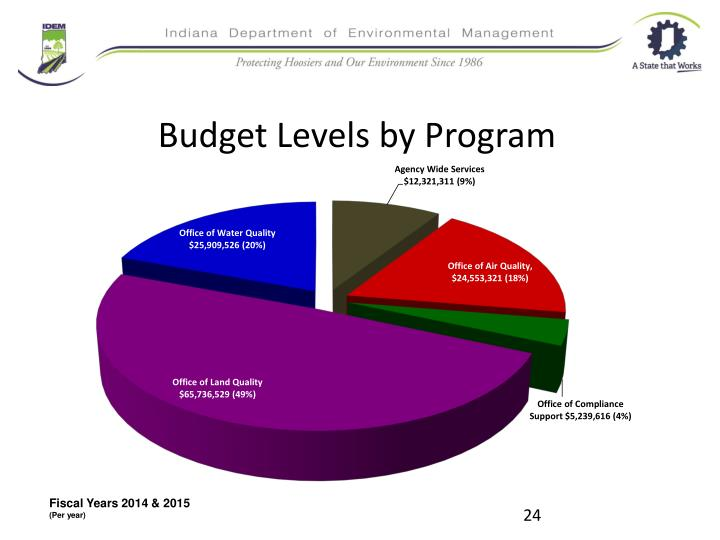 Budget Levels by Program