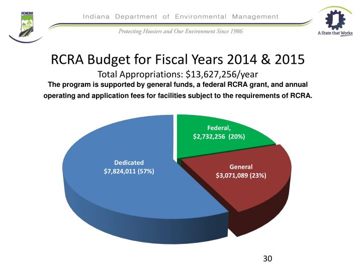 RCRA Budget for Fiscal Years 2014 & 2015