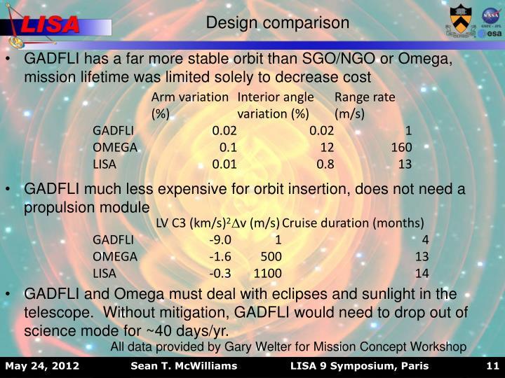 Design comparison