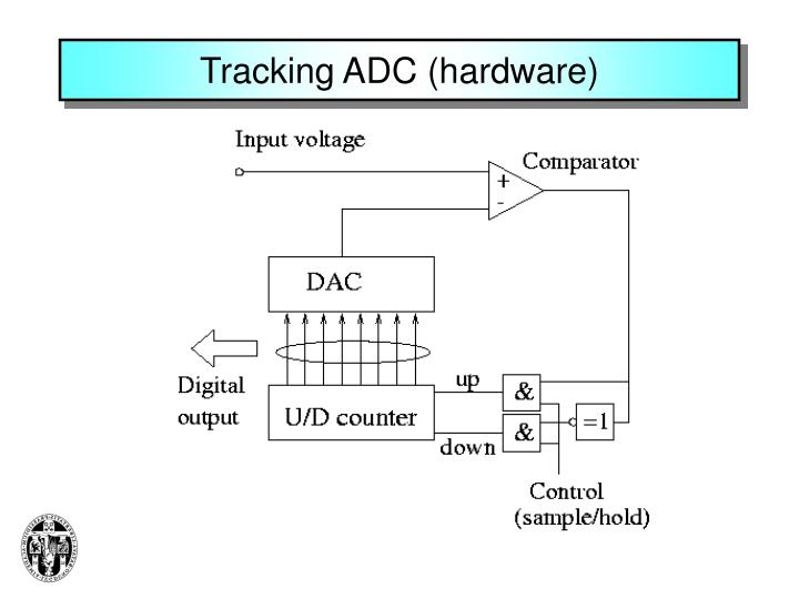 Tracking ADC (hardware)