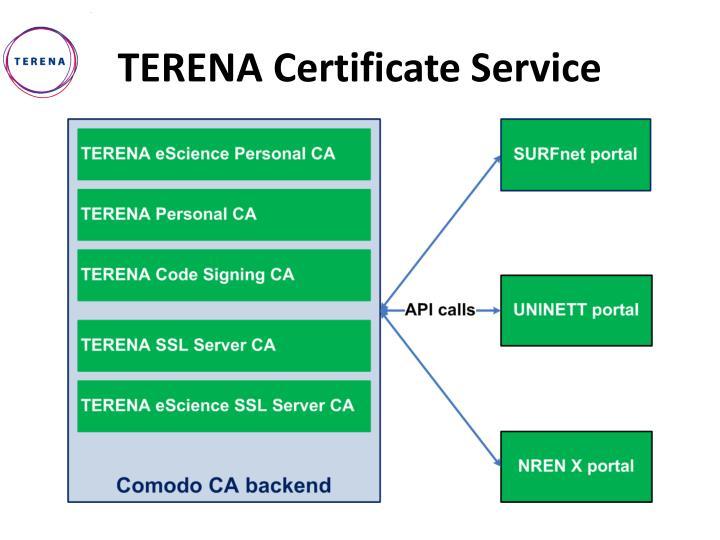 TERENA Certificate Service