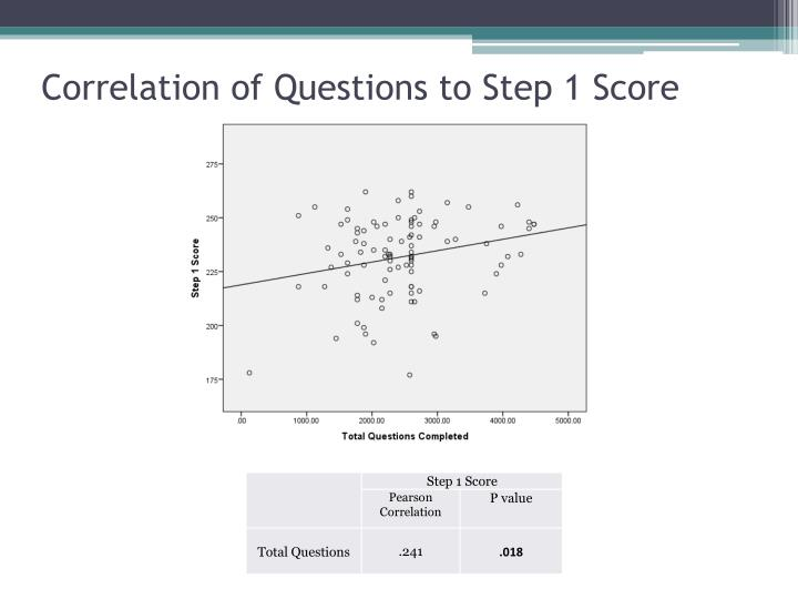 Correlation of Questions to Step 1 Score