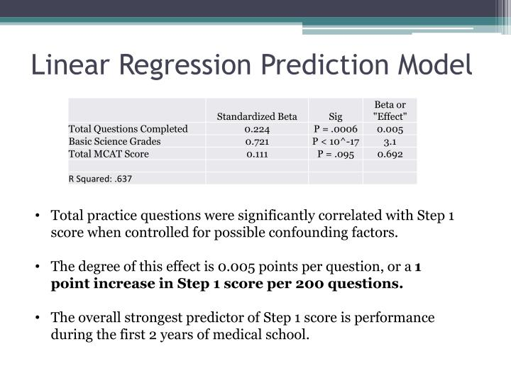 Linear Regression Prediction Model