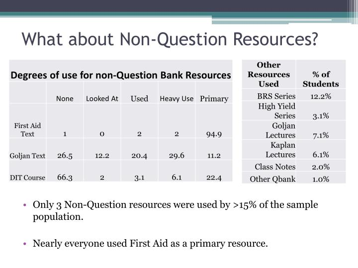 What about Non-Question Resources?