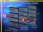 the network technology space