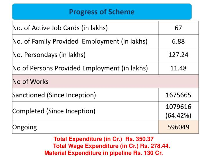 Progress of Scheme