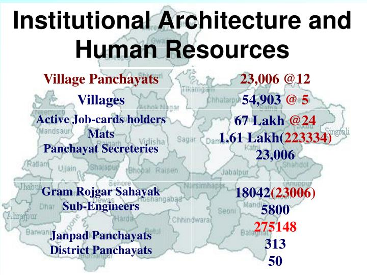 Institutional Architecture and Human Resources