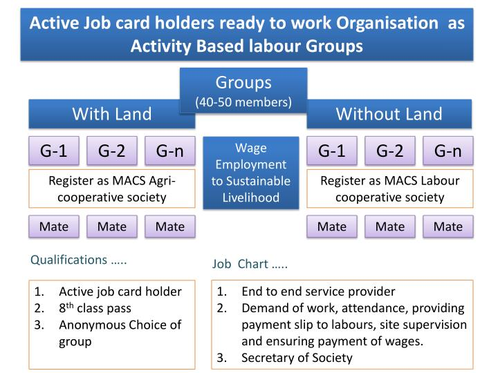Active Job card holders ready to work Organisation  as Activity Based labour Groups