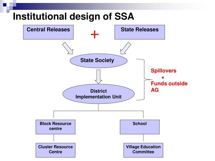 Institutional design of SSA